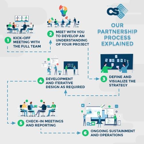 Silvacom CS Partnership Process